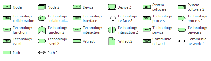 Archimate 3.0 - Technology Layer Stencils