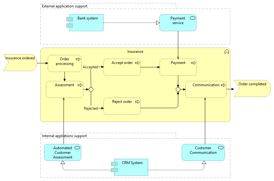 Extended ArchiMate view in which we used both Business and Application layer