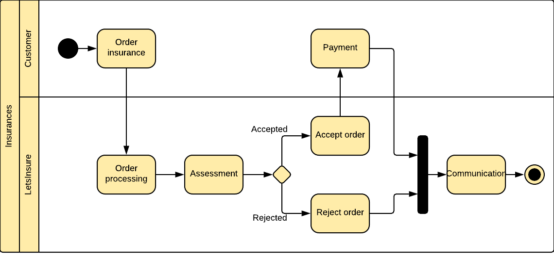 Proposal of UML Activity Diagram
