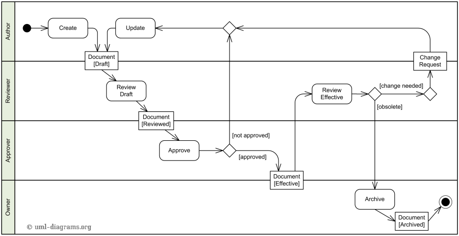 Classical example of Activity Diagram