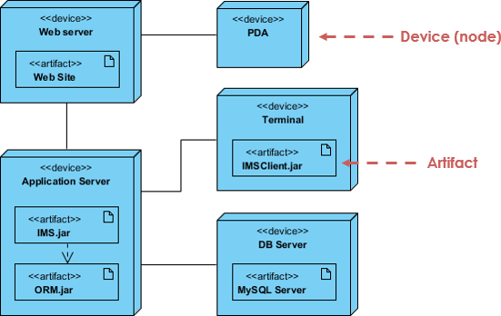 Example of deployment diagram